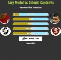 Gary Medel vs Antonio Candreva h2h player stats