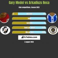 Gary Medel vs Arkadiuzs Reca h2h player stats