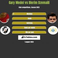 Gary Medel vs Blerim Dzemaili h2h player stats