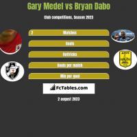 Gary Medel vs Bryan Dabo h2h player stats