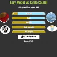 Gary Medel vs Danilo Cataldi h2h player stats
