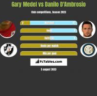 Gary Medel vs Danilo D'Ambrosio h2h player stats