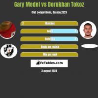 Gary Medel vs Dorukhan Tokoz h2h player stats
