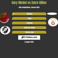 Gary Medel vs Emre Kilinc h2h player stats