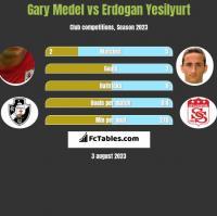 Gary Medel vs Erdogan Yesilyurt h2h player stats