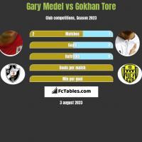 Gary Medel vs Gokhan Tore h2h player stats