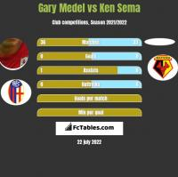 Gary Medel vs Ken Sema h2h player stats