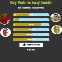 Gary Medel vs Koray Guenter h2h player stats