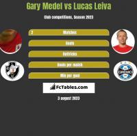 Gary Medel vs Lucas Leiva h2h player stats