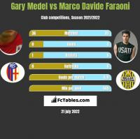 Gary Medel vs Marco Davide Faraoni h2h player stats