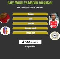 Gary Medel vs Marvin Zeegelaar h2h player stats