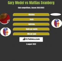 Gary Medel vs Mattias Svanberg h2h player stats
