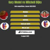 Gary Medel vs Mitchell Dijks h2h player stats