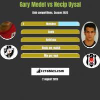 Gary Medel vs Necip Uysal h2h player stats
