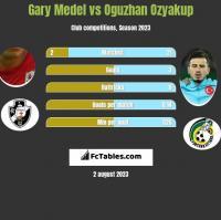 Gary Medel vs Oguzhan Ozyakup h2h player stats