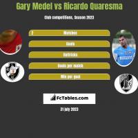 Gary Medel vs Ricardo Quaresma h2h player stats