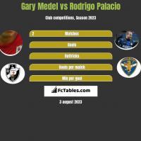 Gary Medel vs Rodrigo Palacio h2h player stats