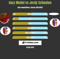 Gary Medel vs Jerdy Schouten h2h player stats