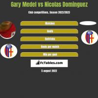 Gary Medel vs Nicolas Dominguez h2h player stats