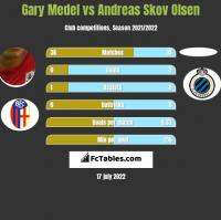 Gary Medel vs Andreas Skov Olsen h2h player stats