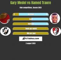 Gary Medel vs Hamed Traore h2h player stats