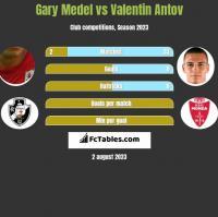 Gary Medel vs Valentin Antov h2h player stats