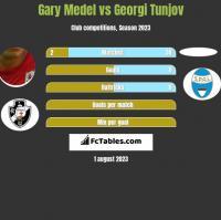 Gary Medel vs Georgi Tunjov h2h player stats