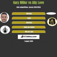 Gary Miller vs Ally Love h2h player stats
