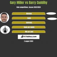 Gary Miller vs Barry Cuddihy h2h player stats