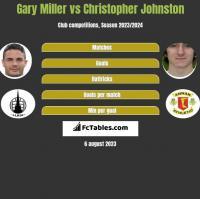 Gary Miller vs Christopher Johnston h2h player stats