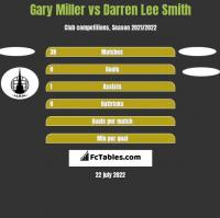 Gary Miller vs Darren Lee Smith h2h player stats