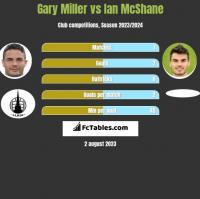 Gary Miller vs Ian McShane h2h player stats