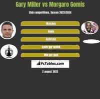 Gary Miller vs Morgaro Gomis h2h player stats