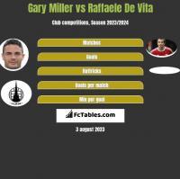 Gary Miller vs Raffaele De Vita h2h player stats