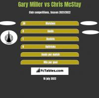 Gary Miller vs Chris McStay h2h player stats