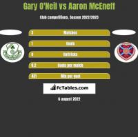 Gary O'Neil vs Aaron McEneff h2h player stats