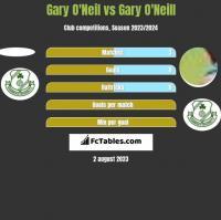 Gary O'Neil vs Gary O'Neill h2h player stats