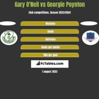 Gary O'Neil vs Georgie Poynton h2h player stats