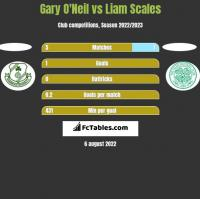 Gary O'Neil vs Liam Scales h2h player stats