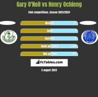 Gary O'Neil vs Henry Ochieng h2h player stats