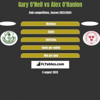 Gary O'Neil vs Alex O'Hanlon h2h player stats
