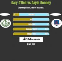 Gary O'Neil vs Dayle Rooney h2h player stats