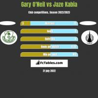Gary O'Neil vs Jaze Kabia h2h player stats