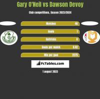 Gary O'Neil vs Dawson Devoy h2h player stats