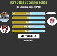 Gary O'Neil vs Connor Ronan h2h player stats
