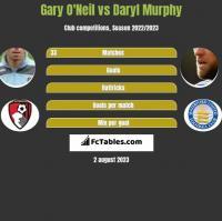 Gary O'Neil vs Daryl Murphy h2h player stats