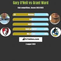 Gary O'Neil vs Grant Ward h2h player stats