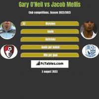 Gary O'Neil vs Jacob Mellis h2h player stats