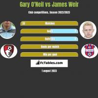 Gary O'Neil vs James Weir h2h player stats