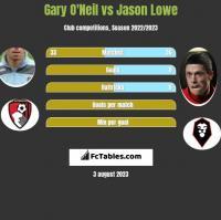 Gary O'Neil vs Jason Lowe h2h player stats
